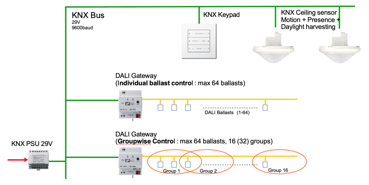 pros and cons of using DALI for home lighting control and ... Dali Control Wiring Diagrams on